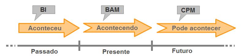 Posicionamento do BAM dentro do Analytics